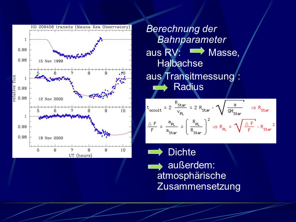 Berechnung der Bahnparameter aus RV: Masse, Halbachse aus Transitmessung : Radius Dichte außerdem: atmosphärische Zusammensetzung