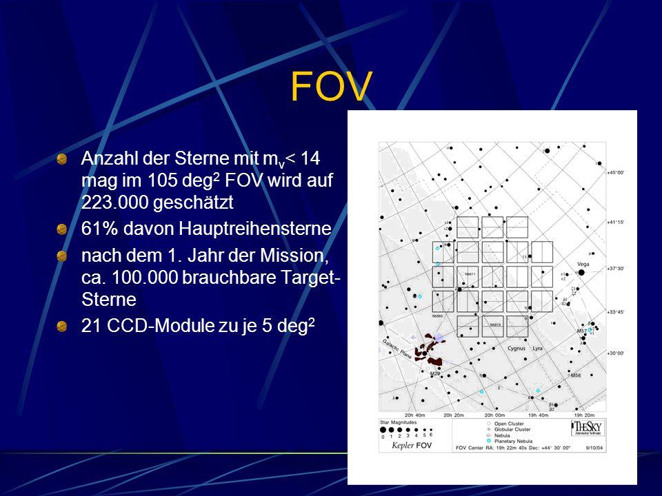 FOV Anzahl der Sterne mit m v < 14 mag im 105 deg 2 FOV wird auf 223.000 geschätzt 61% davon Hauptreihensterne nach dem 1. Jahr der Mission, ca. 100.0