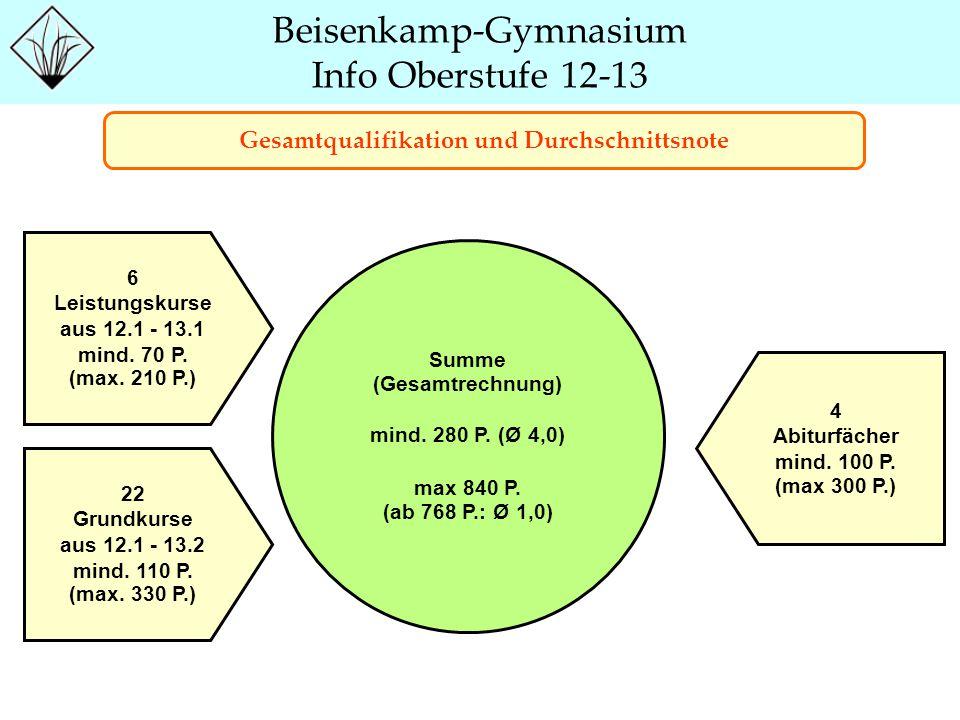 Beisenkamp-Gymnasium Info Oberstufe 12-13 Gesamtqualifikation und Durchschnittsnote 6 Leistungskurse aus 12.1 - 13.1 mind. 70 P. (max. 210 P.) 22 Gru