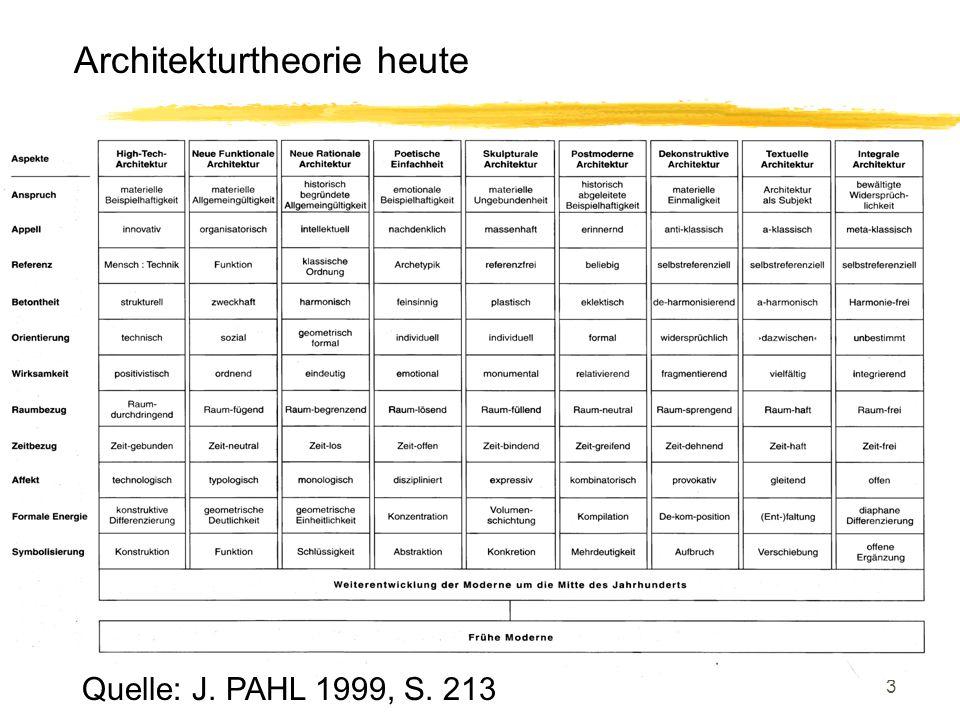3 Architekturtheorie heute Quelle: J. PAHL 1999, S. 213