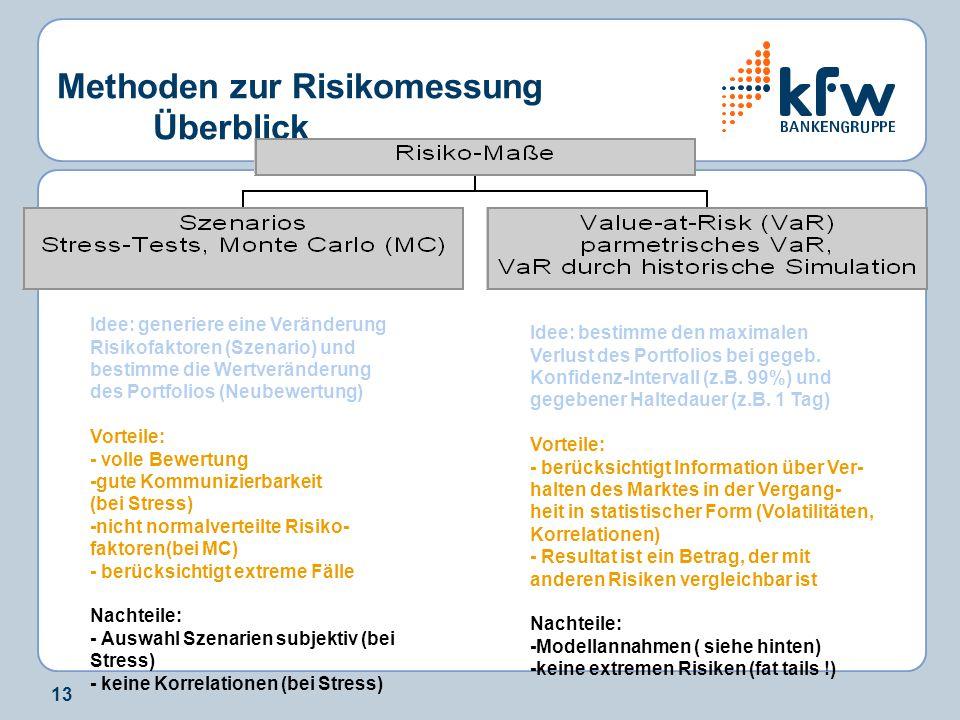 13 Methoden zur Risikomessung Überblick Idee: generiere eine Veränderung Risikofaktoren (Szenario) und bestimme die Wertveränderung des Portfolios (Ne