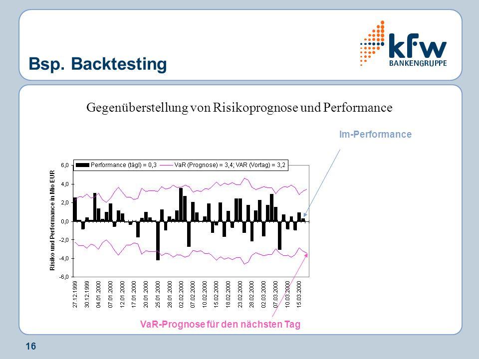 16 Bsp. Backtesting Gegenüberstellung von Risikoprognose und Performance Im-Performance VaR-Prognose für den nächsten Tag