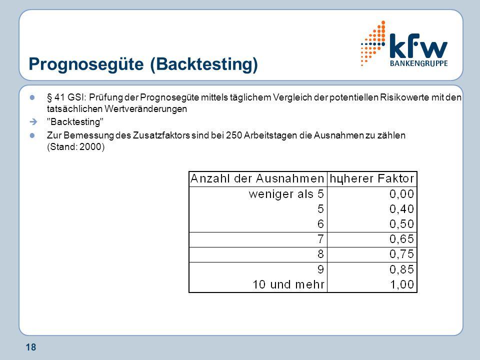 18 Prognosegüte (Backtesting) § 41 GSI: Prüfung der Prognosegüte mittels täglichem Vergleich der potentiellen Risikowerte mit den tatsächlichen Wertve