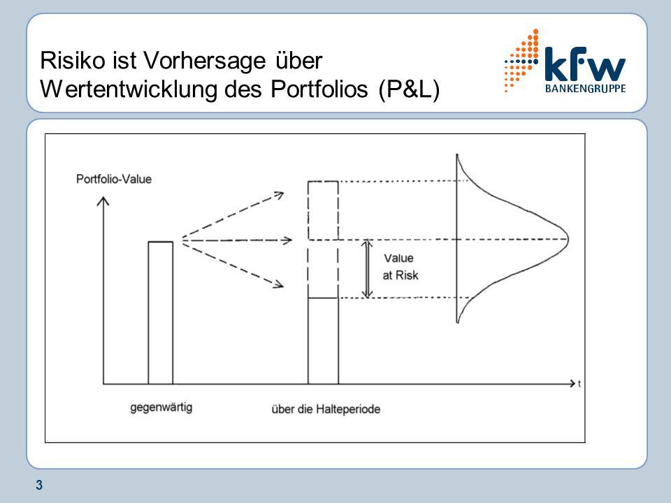 4 Prämissen für VaR-Methoden Festlegung des Portfolios i.d.R.