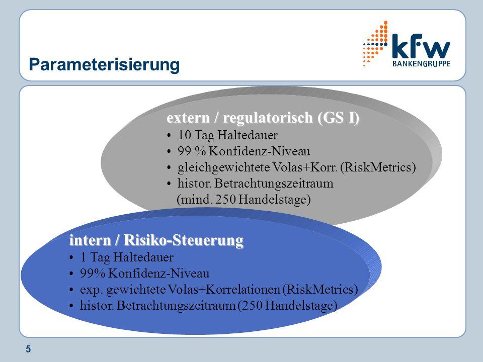 5 Parameterisierung intern / Risiko-Steuerung 1 Tag Haltedauer 99% Konfidenz-Niveau exp. gewichtete Volas+Korrelationen (RiskMetrics) histor. Betracht