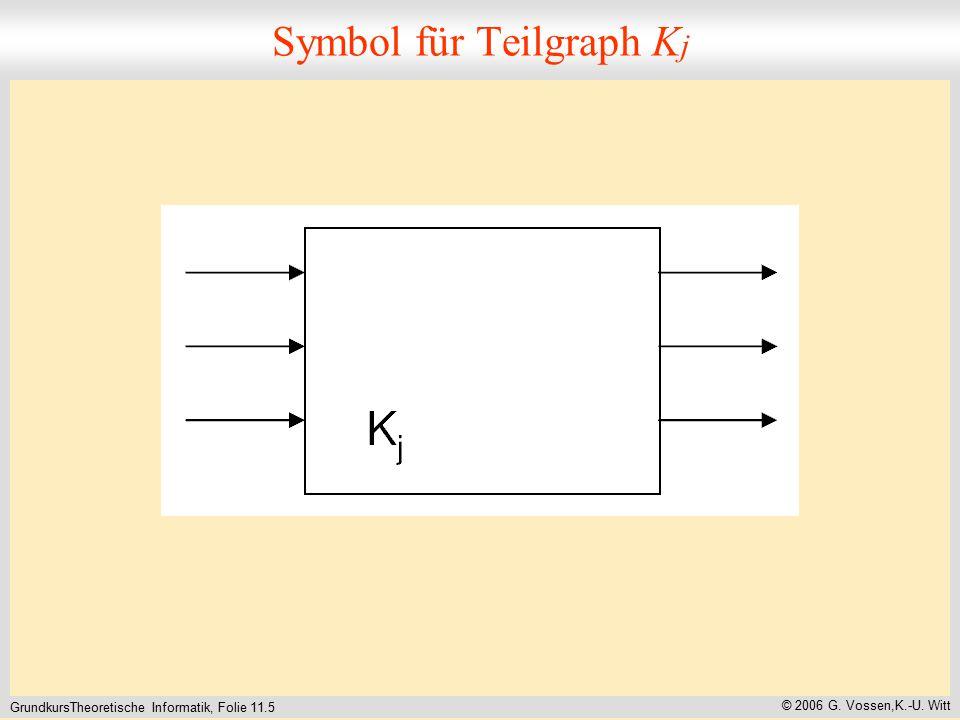 GrundkursTheoretische Informatik, Folie 11.5 © 2006 G. Vossen,K.-U. Witt Symbol für Teilgraph K j