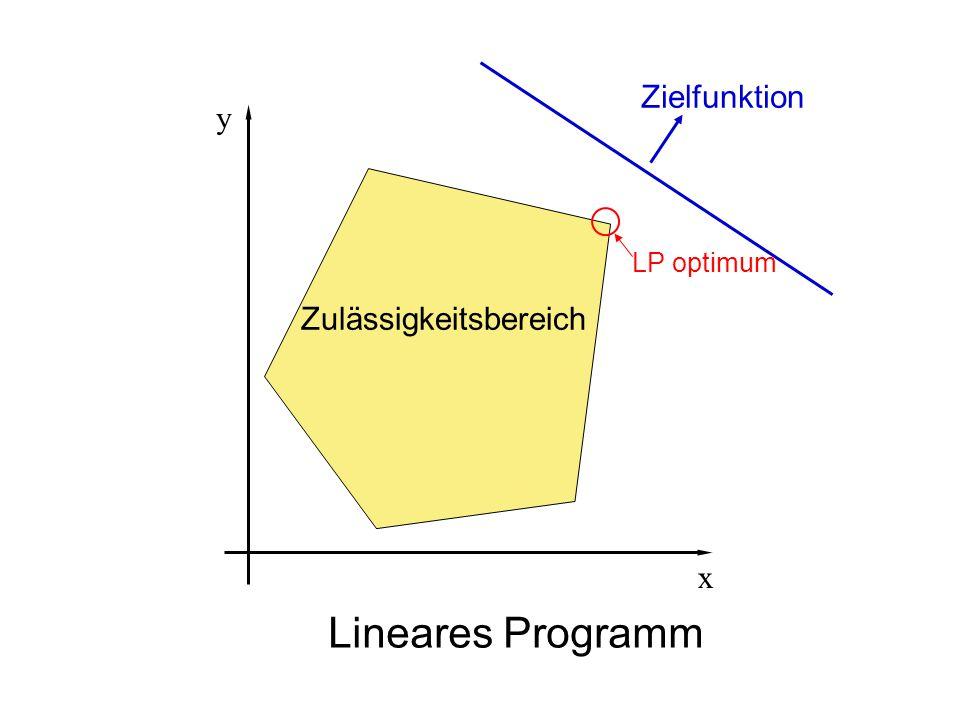 Zielfunktion Lineares Programm LP optimum Zulässigkeitsbereich y x