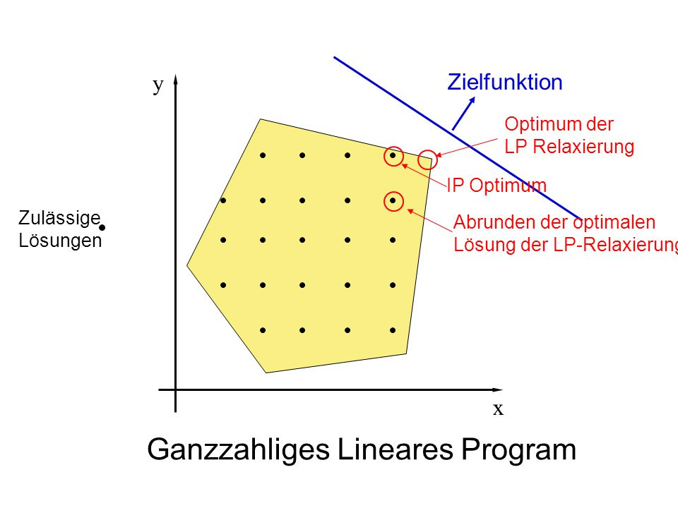 Zielfunktion IP Optimum Ganzzahliges Lineares Program Abrunden der optimalen Lösung der LP-Relaxierung Zulässige Lösungen y x Optimum der LP Relaxieru