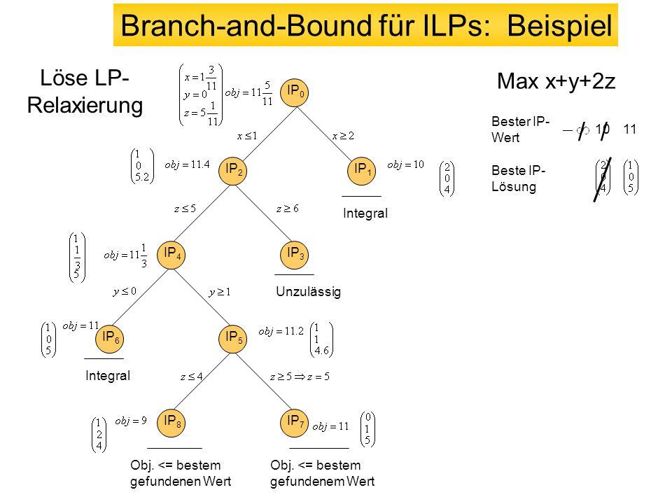 IP 0 IP 2 IP 1 Bester IP- Wert Beste IP- Lösung 10 / Integral IP 4 IP 3 Unzulässig IP 6 IP 5 / 11 Integral IP 8 IP 7 Obj. <= bestem gefundenen Wert Ob