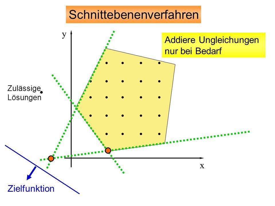 Zielfunktion Schnittebenenverfahren Zulässige Lösungen y x Addiere Ungleichungen nur bei Bedarf