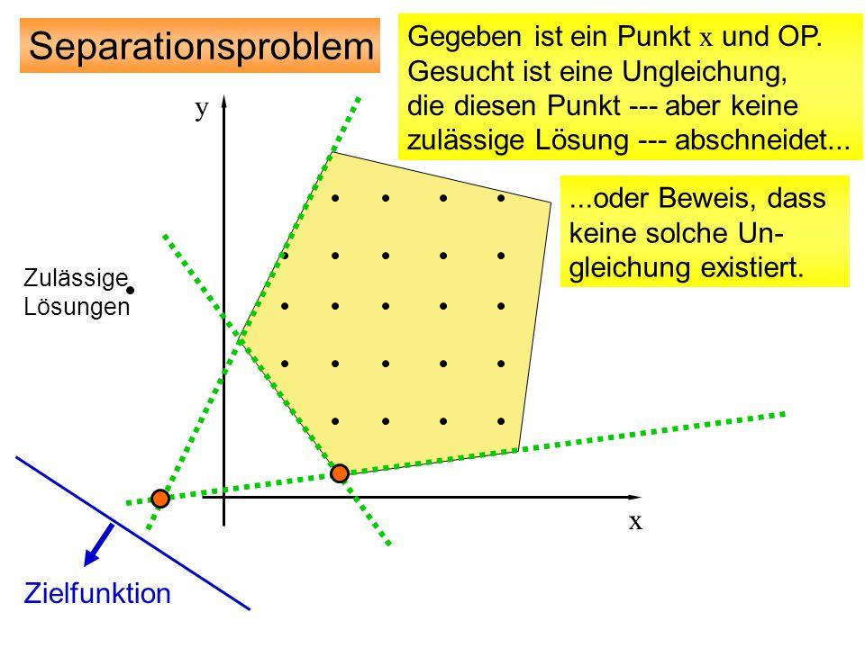 Zielfunktion Separationsproblem Zulässige Lösungen y x Gegeben ist ein Punkt x und OP. Gesucht ist eine Ungleichung, die diesen Punkt --- aber keine z