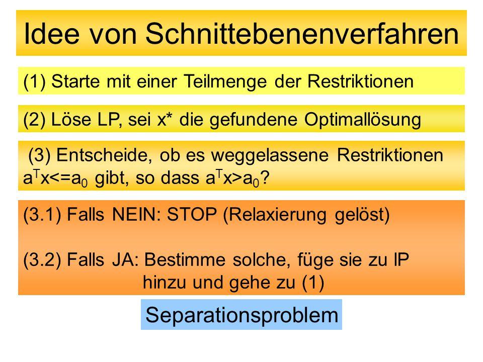 Idee von Schnittebenenverfahren (1) Starte mit einer Teilmenge der Restriktionen (2) Löse LP, sei x* die gefundene Optimallösung (3.1) Falls NEIN: STO