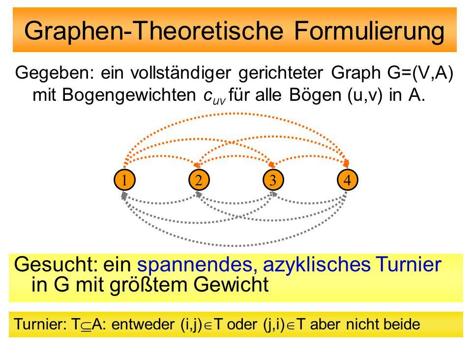Graphen-Theoretische Formulierung Gegeben: ein vollständiger gerichteter Graph G=(V,A) mit Bogengewichten c uv für alle Bögen (u,v) in A. Gesucht: ein