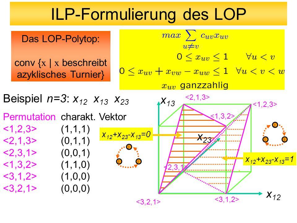 Beispiel n=3: x 12 x 13 x 23 Permutation charakt. Vektor (1,1,1) (0,1,1) (0,0,1) (1,1,0) (1,0,0) (0,0,0) x 12 x 13 x 23 x 12 +x 23 -x 13 =0 x 12 +x 23