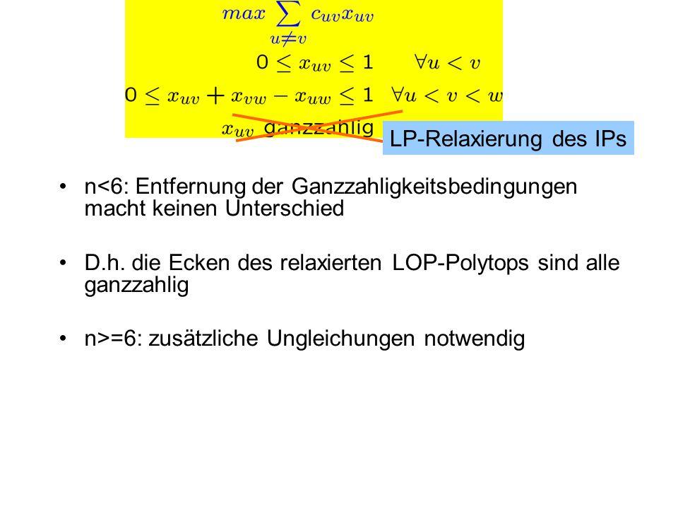 n<6: Entfernung der Ganzzahligkeitsbedingungen macht keinen Unterschied D.h. die Ecken des relaxierten LOP-Polytops sind alle ganzzahlig n>=6: zusätzl