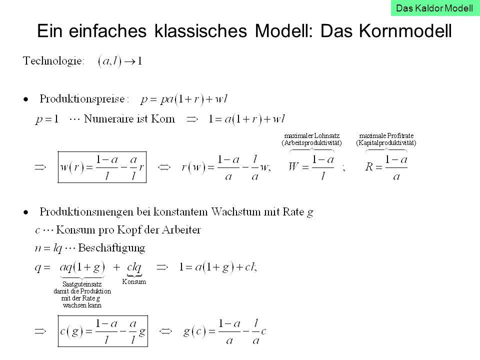 Ein einfaches klassisches Modell: Das Kornmodell Das Kaldor Modell