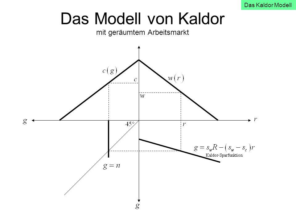 Das Modell von Kaldor mit geräumtem Arbeitsmarkt Das Kaldor Modell