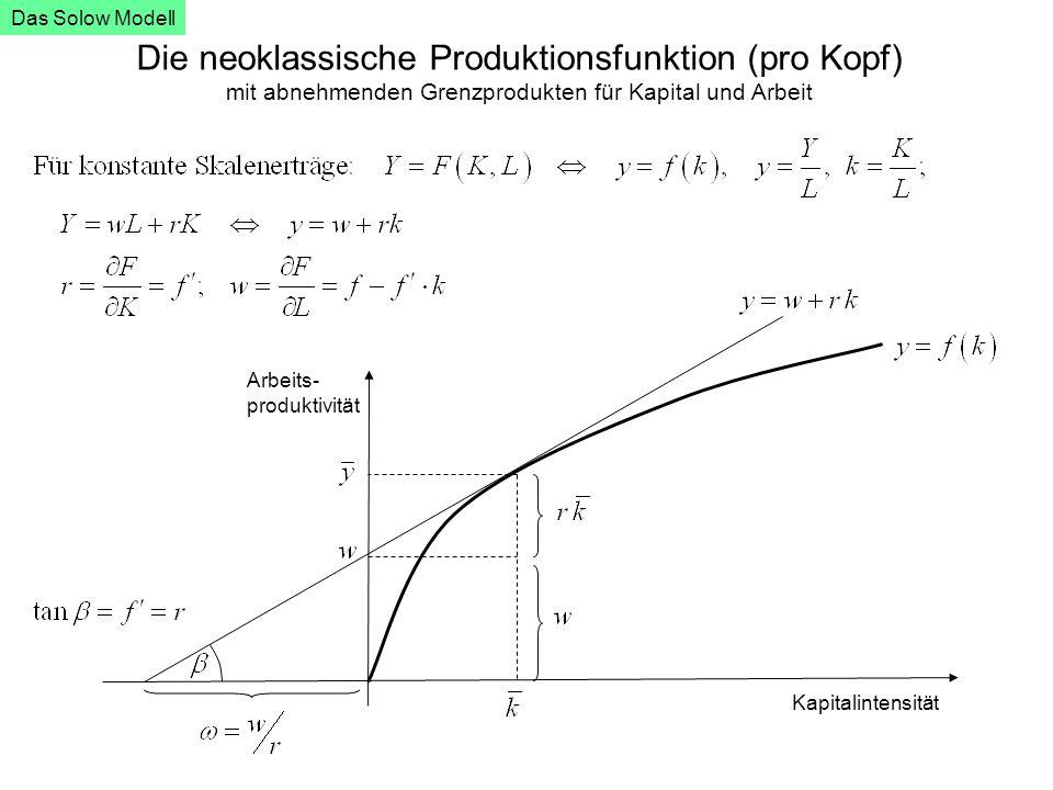Die neoklassische Produktionsfunktion (pro Kopf) mit abnehmenden Grenzprodukten für Kapital und Arbeit Kapitalintensität Arbeits- produktivität Das So