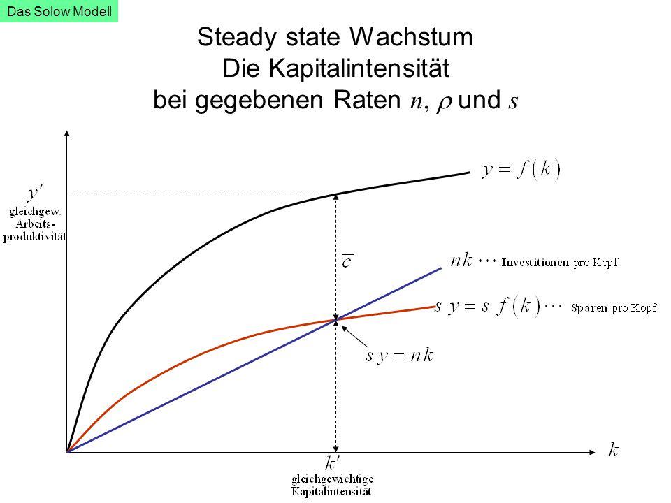 Steady state Wachstum Die Kapitalintensität bei gegebenen Raten n,  und s Das Solow Modell