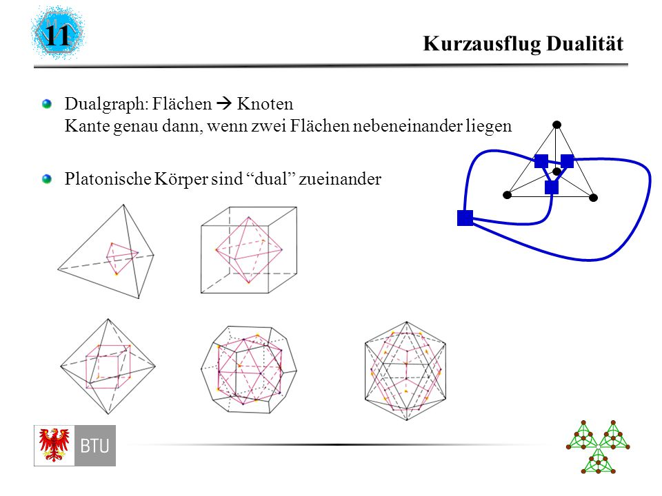 11 Kurzausflug Dualität Dualgraph: Flächen  Knoten Kante genau dann, wenn zwei Flächen nebeneinander liegen Platonische Körper sind dual zueinander