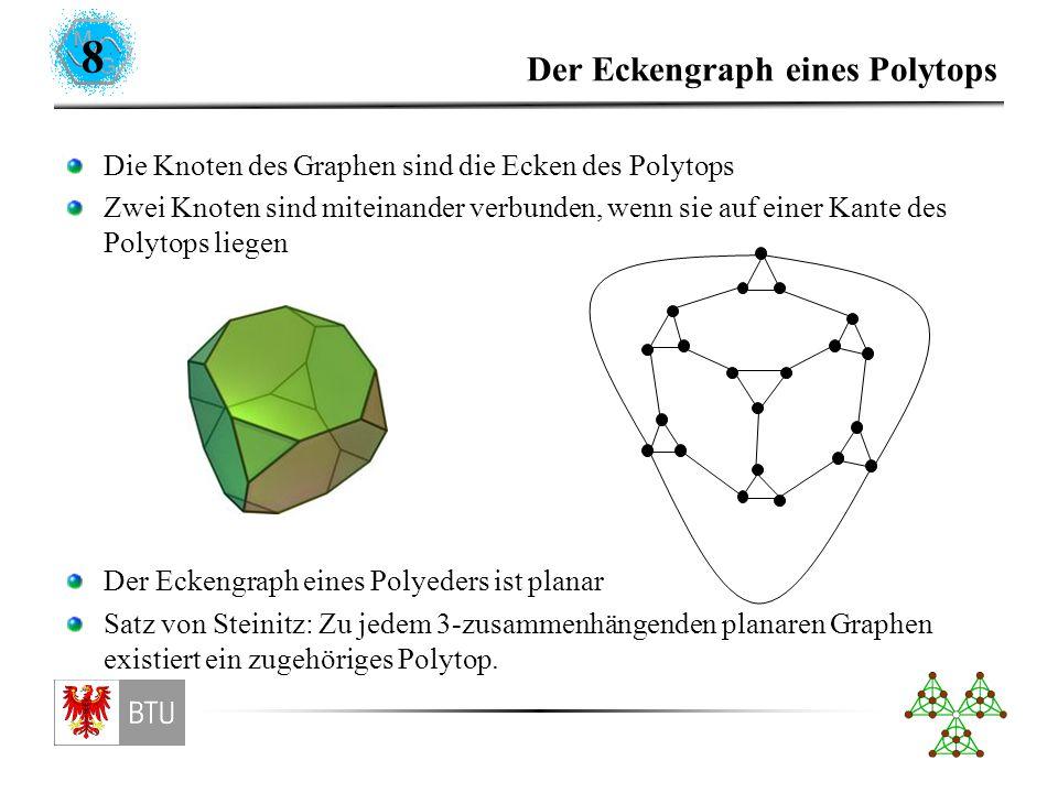8 Der Eckengraph eines Polytops Die Knoten des Graphen sind die Ecken des Polytops Zwei Knoten sind miteinander verbunden, wenn sie auf einer Kante des Polytops liegen Der Eckengraph eines Polyeders ist planar Satz von Steinitz: Zu jedem 3-zusammenhängenden planaren Graphen existiert ein zugehöriges Polytop.