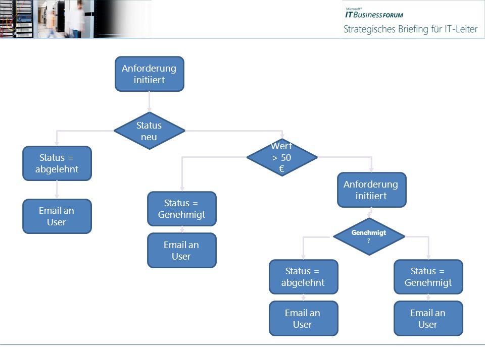 Anforderung initiiert Status neu Status = abgelehnt Email an User Status = Genehmigt Email an User Wert > 50 € Genehmigt .