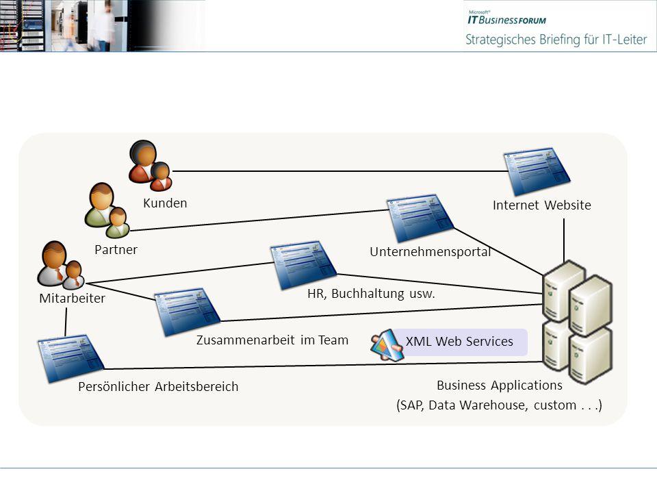Mitarbeiter Kunden Partner XML Web Services HR, Buchhaltung usw.