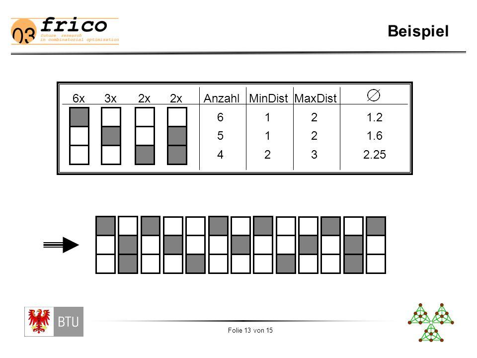 Folie 13 von 15 Beispiel 6x3x2x AnzahlMinDistMaxDist 6 5 4 1 1 2 2 2 3 1.2 1.6 2.25