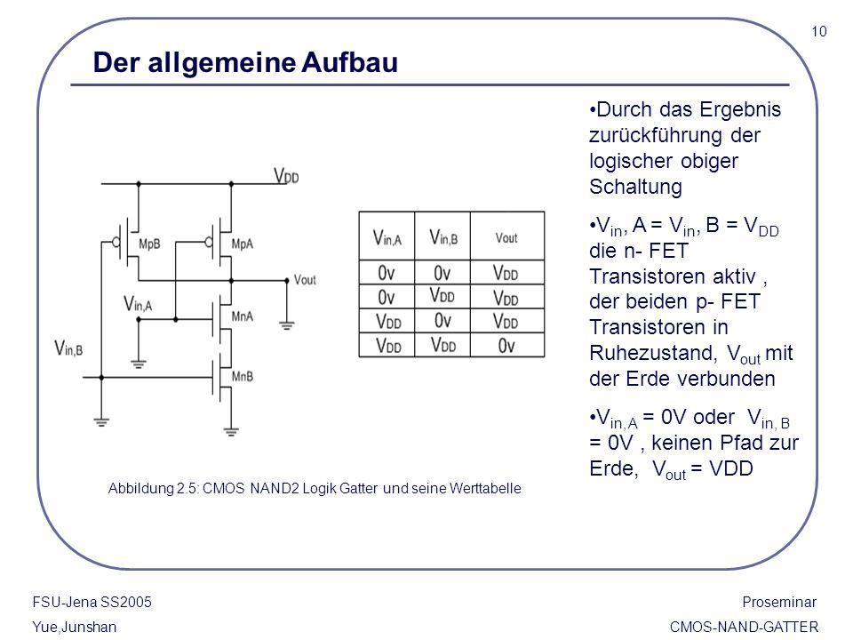 FSU-Jena SS2005 Proseminar Yue,Junshan CMOS-NAND-GATTER Abbildung 2.5: CMOS NAND2 Logik Gatter und seine Werttabelle Durch das Ergebnis zurückführung