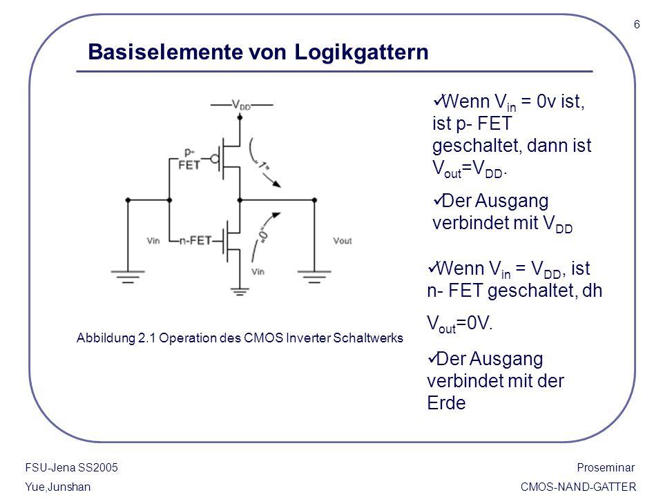 FSU-Jena SS2005 Proseminar Yue,Junshan CMOS-NAND-GATTER Wenn V in = V DD, ist n- FET geschaltet, dh V out =0V. Der Ausgang verbindet mit der Erde Wenn