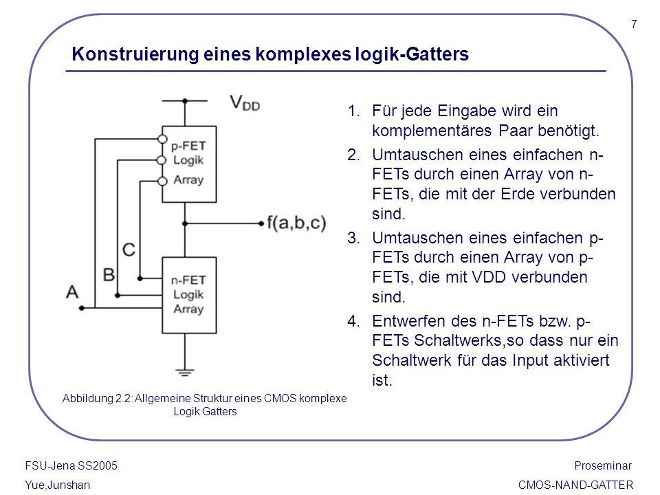 18 FSU-Jena SS2005 Proseminar Yue,Junshan CMOS-NAND-GATTER 3.3.2 Output Entladungsverzögerung Wenn die beide Eingänge A und B mit logik 1 einführen,dann kommt die Entladungsverzögerung vor.Dann können wir den Elmore-Formel durch die Modifizierung der ineren Kapazität C x schreiben.
