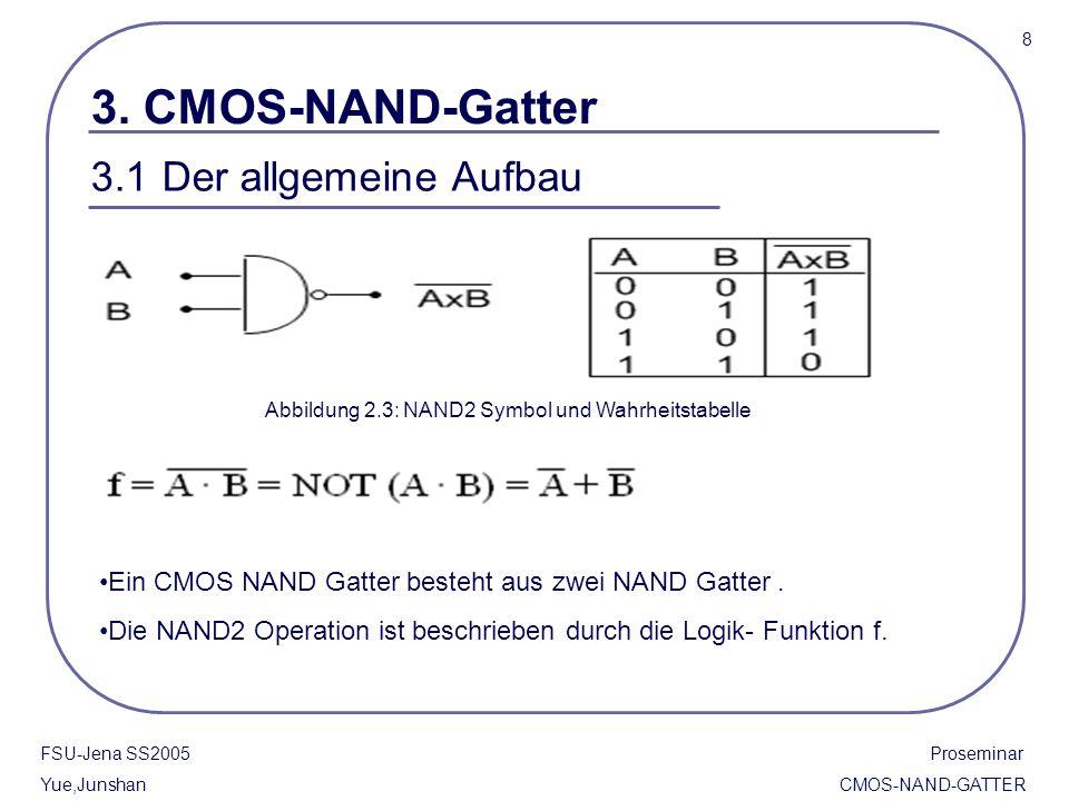 FSU-Jena SS2005 Proseminar Yue,Junshan CMOS-NAND-GATTER 3. CMOS-NAND-Gatter Abbildung 2.3: NAND2 Symbol und Wahrheitstabelle Ein CMOS NAND Gatter best