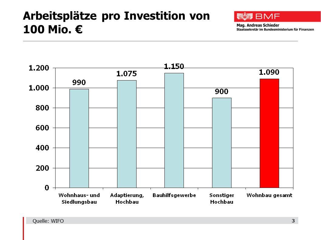 3 Arbeitsplätze pro Investition von 100 Mio. € Quelle: WIFO