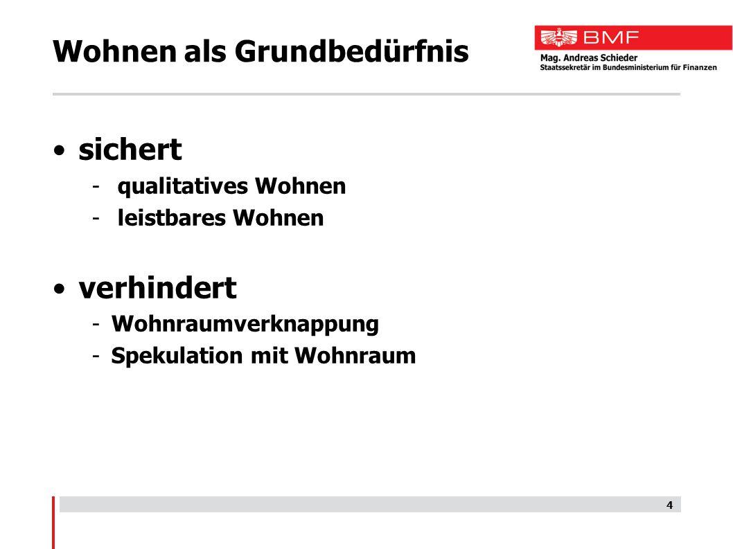 5 Wohnbauförderung in Österreich 500 Mio.Bund 2.684 Mio.Länder 3,4 Mrd.für Wohnbau + 100 Mio.