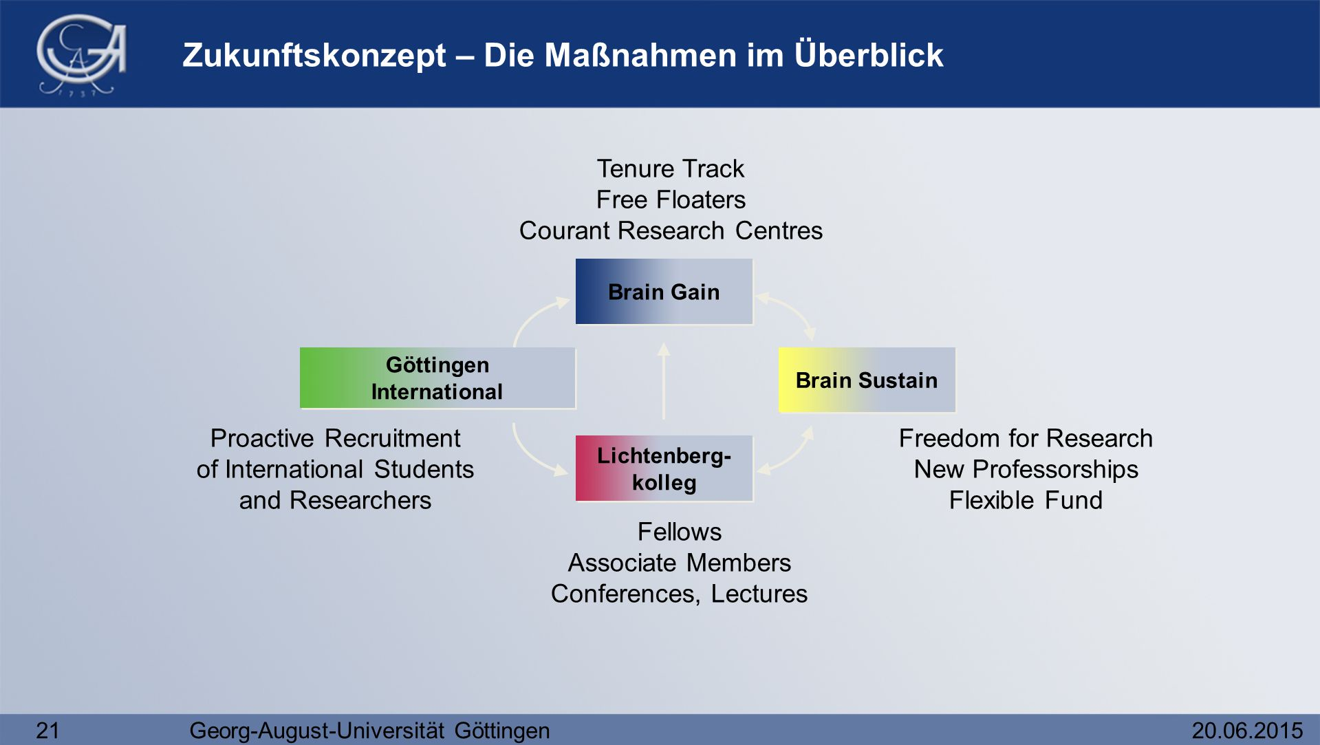 21Georg-August-Universität Göttingen20.06.2015 Tenure Track Free Floaters Courant Research Centres Brain Gain Proactive Recruitment of International S