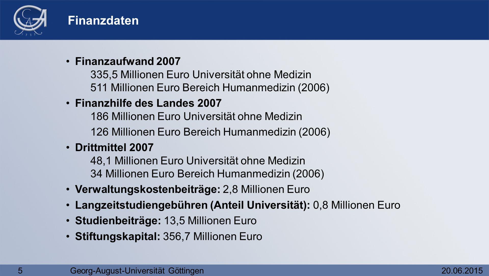 5Georg-August-Universität Göttingen20.06.2015 Finanzdaten Finanzaufwand 2007 335,5 Millionen Euro Universität ohne Medizin 511 Millionen Euro Bereich