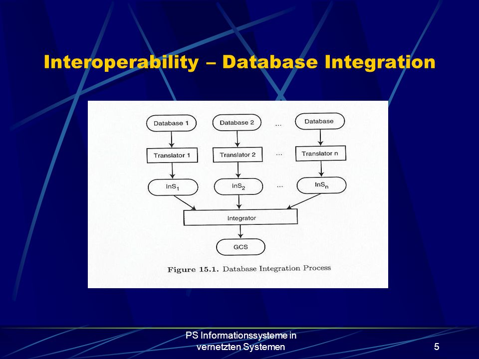 PS Informationssysteme in vernetzten Systemen5 Interoperability – Database Integration