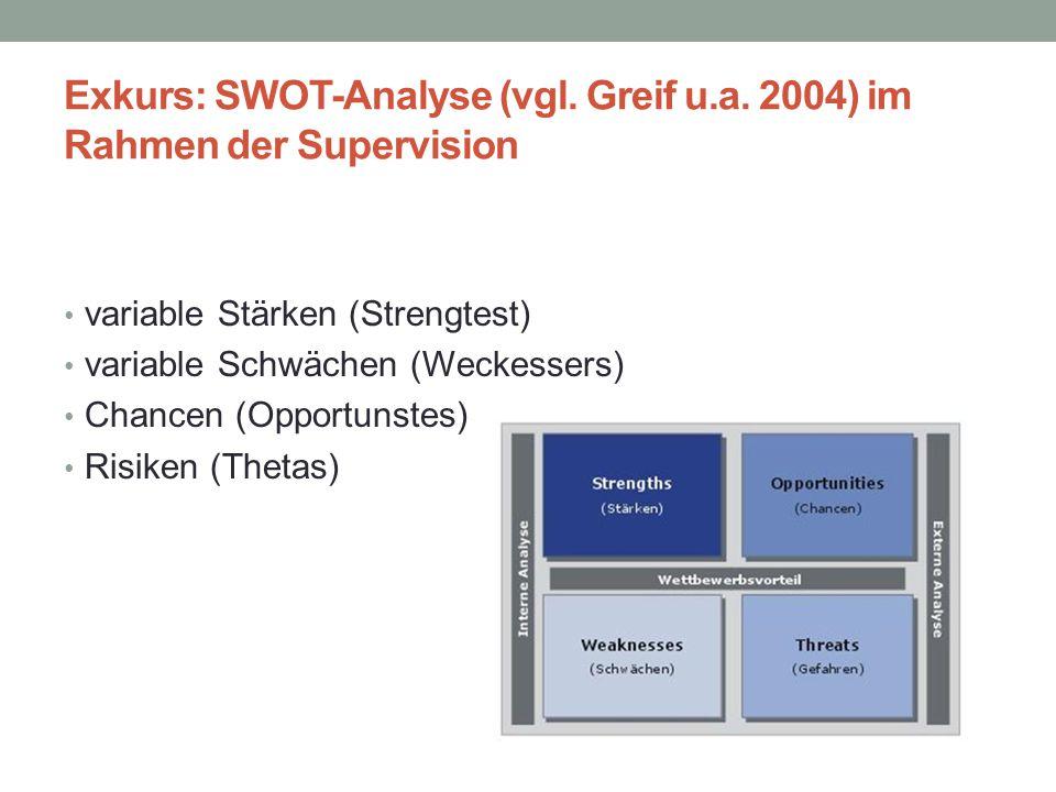 Exkurs: SWOT-Analyse (vgl. Greif u.a. 2004) im Rahmen der Supervision variable Stärken (Strengtest) variable Schwächen (Weckessers) Chancen (Opportuns