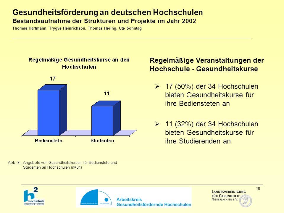 18  17 (50%) der 34 Hochschulen bieten Gesundheitskurse für ihre Bediensteten an  11 (32%) der 34 Hochschulen bieten Gesundheitskurse für ihre Studierenden an Abb.