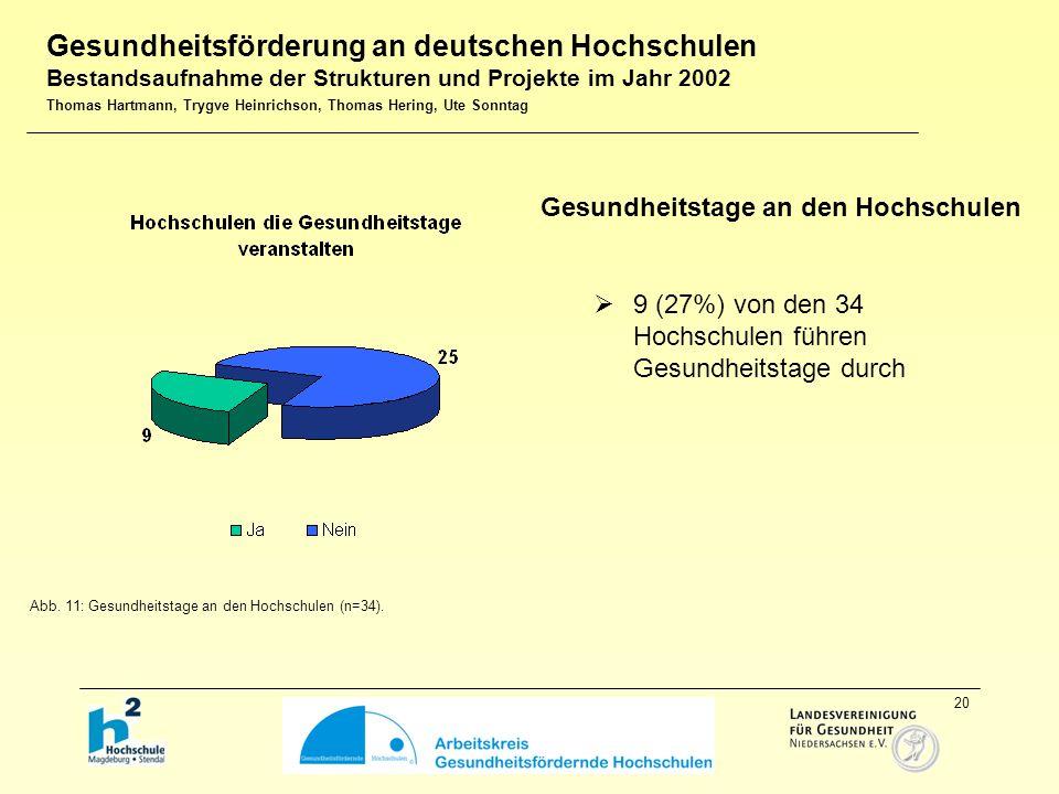 20  9 (27%) von den 34 Hochschulen führen Gesundheitstage durch Gesundheitstage an den Hochschulen Abb.