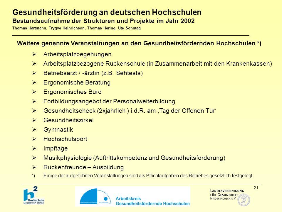 21 Weitere genannte Veranstaltungen an den Gesundheitsfördernden Hochschulen *)  Arbeitsplatzbegehungen  Arbeitsplatzbezogene Rückenschule (in Zusammenarbeit mit den Krankenkassen)  Betriebsarzt / -ärztin (z.B.