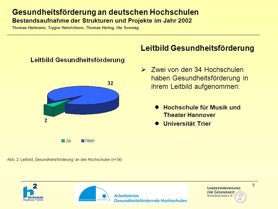 8 Leitbild Gesundheitsförderung  Zwei von den 34 Hochschulen haben Gesundheitsförderung in ihrem Leitbild aufgenommen: Hochschule für Musik und Theater Hannover Universität Trier Abb.