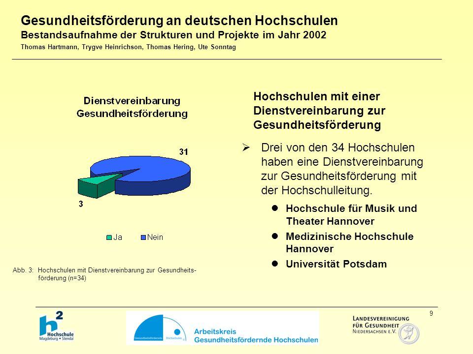 10  20 (59%) der in der Auswertung repräsentierten 34 Hochschulen haben eine gesundheitsfördernde Struktur an ihrer Hochschule etabliert (vgl.