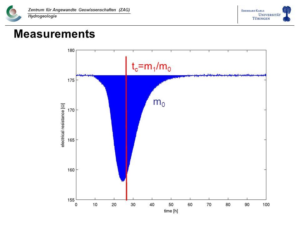Measurements t c =m 1 /m 0 m0m0