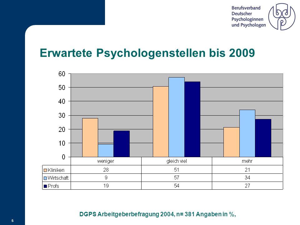 """Stellenanzeigen im Winter 2009 Auf welche Anzeigen können sich Absolventen bewerben? 4 Traineeprogramm """"Daimler CAReer"""" – Personalentwicklung Betriebs"""