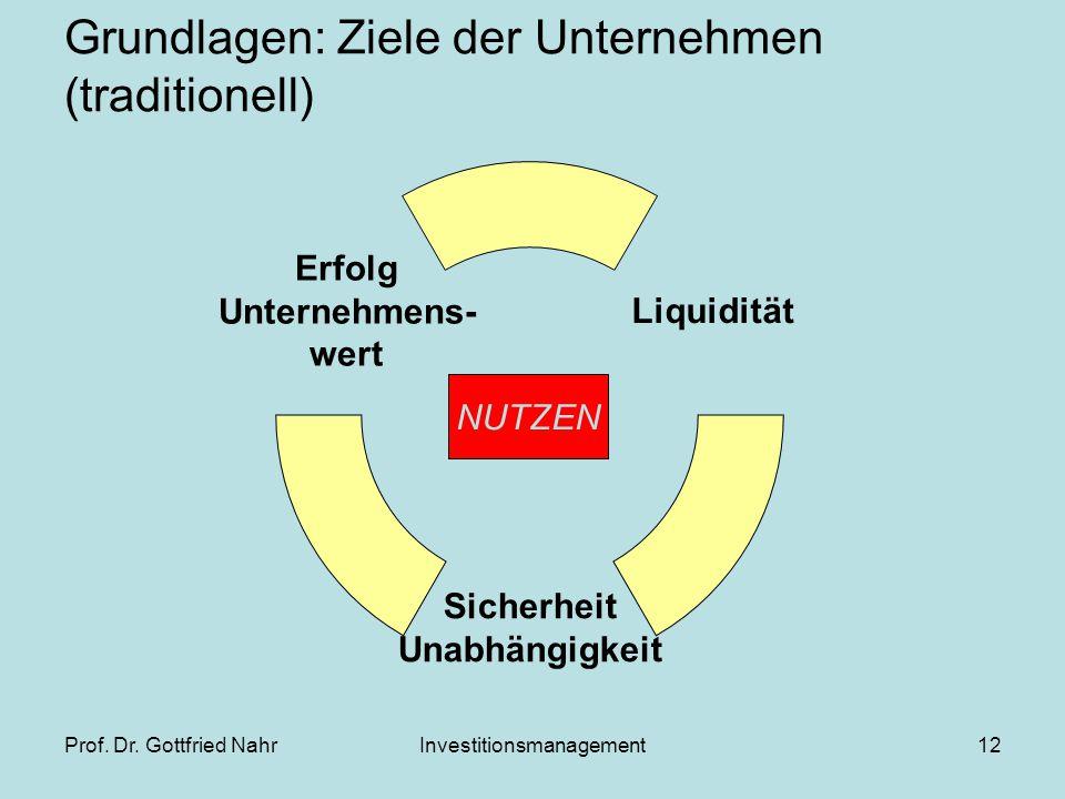 Prof. Dr. Gottfried NahrInvestitionsmanagement12 Grundlagen: Ziele der Unternehmen (traditionell) Liquidität Sicherheit Unabhängigkeit Erfolg Unterneh
