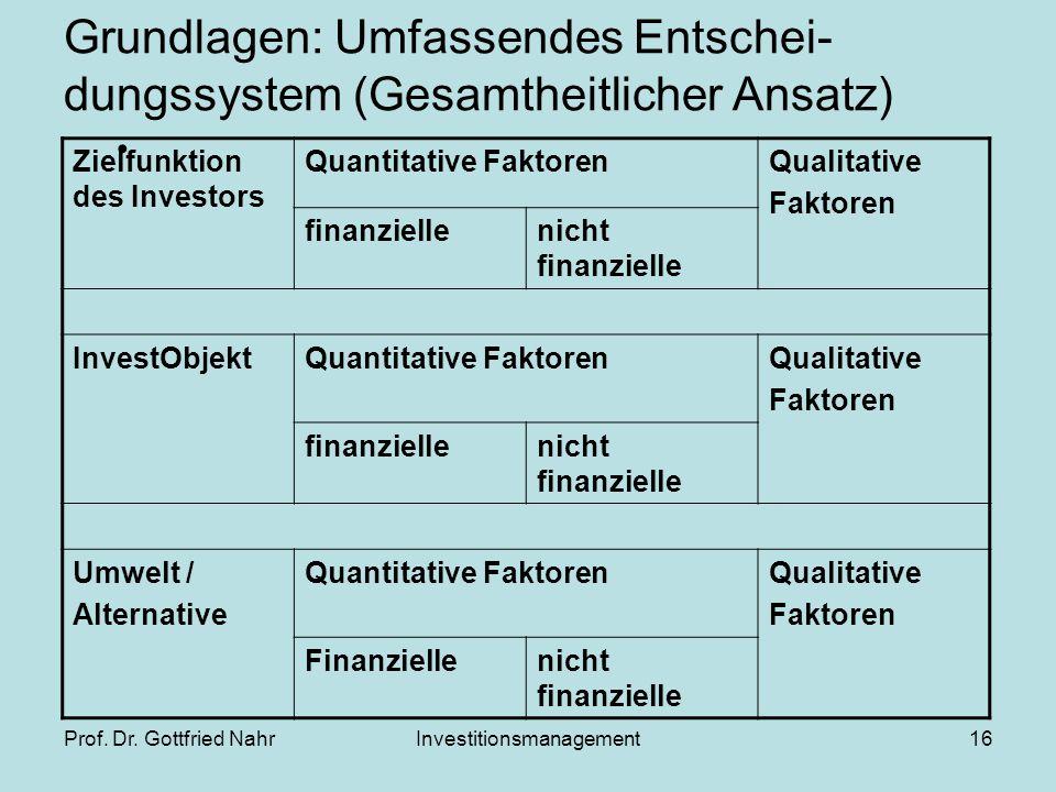 Prof. Dr. Gottfried NahrInvestitionsmanagement16 Grundlagen: Umfassendes Entschei- dungssystem (Gesamtheitlicher Ansatz) Zielfunktion des Investors Qu