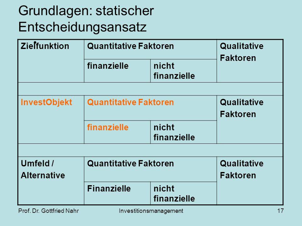 Prof. Dr. Gottfried NahrInvestitionsmanagement17 Grundlagen: statischer Entscheidungsansatz ZielfunktionQuantitative FaktorenQualitative Faktoren fina