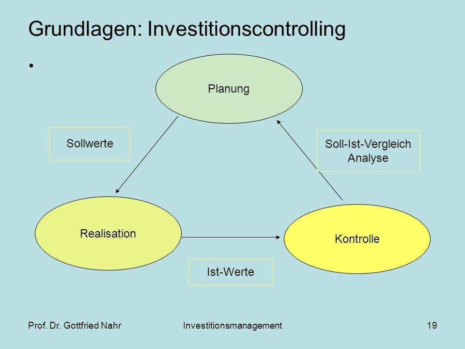 Prof. Dr. Gottfried NahrInvestitionsmanagement19 Grundlagen: Investitionscontrolling Planung Realisation Kontrolle Sollwerte Ist-Werte Soll-Ist-Vergle