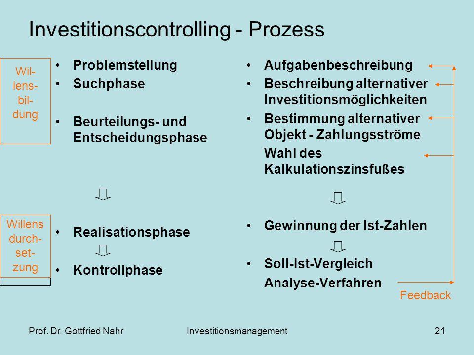 Prof. Dr. Gottfried NahrInvestitionsmanagement21 Investitionscontrolling - Prozess Problemstellung Suchphase Beurteilungs- und Entscheidungsphase Real